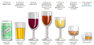 What is one standard drink